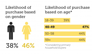 Pineapple purchase gender and age
