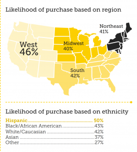 Pineapple purchase based on region and ethnicity