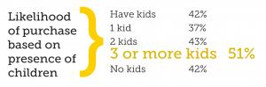Pineapple purchase based household children